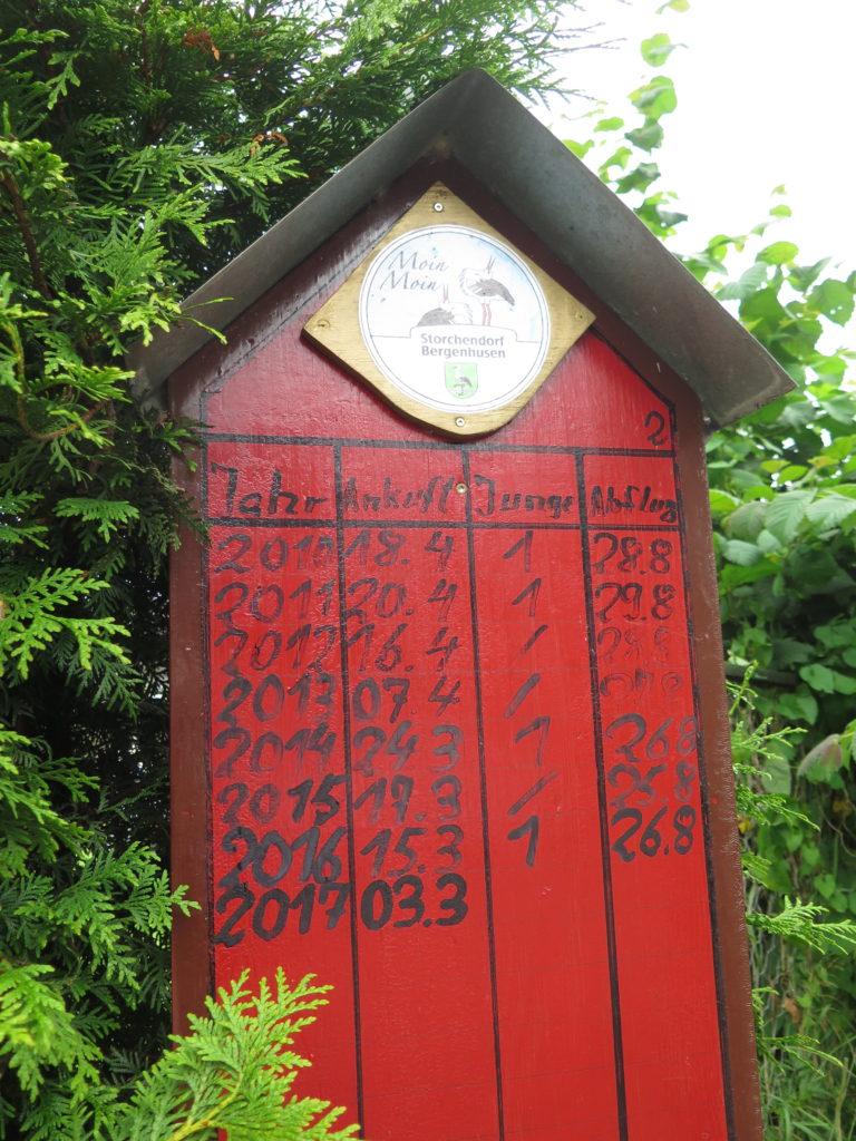 Tavle med ankomst, afrejse og antal storke-unger i storkebyen Bergenhusen
