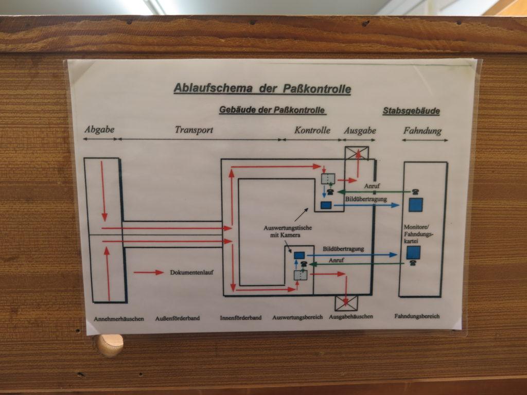 Sådan flyttes pas rundt mest effektivt i Marienborn - Grænseovergang til DDR