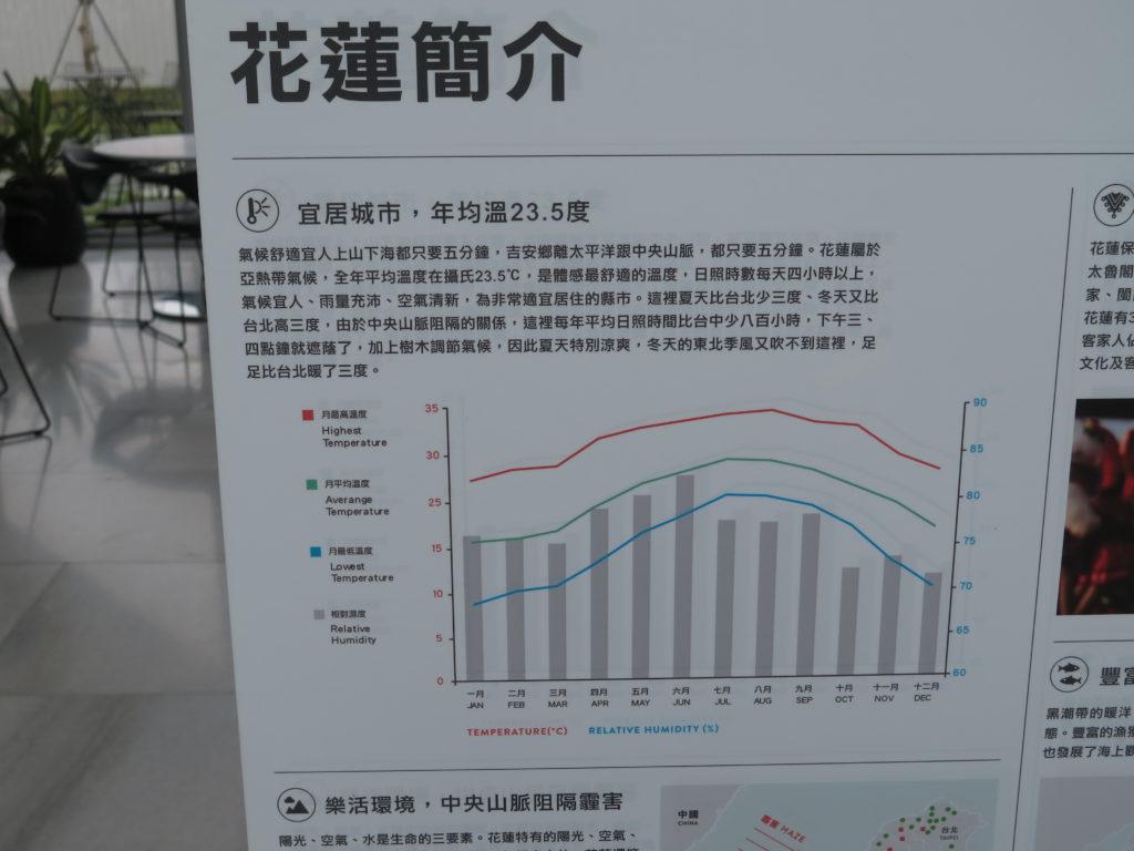 Temperaturen på Taiwan